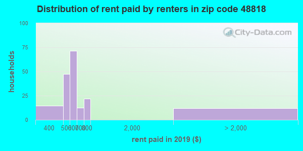 48818 rent paid by renters