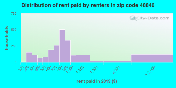48840 rent paid by renters