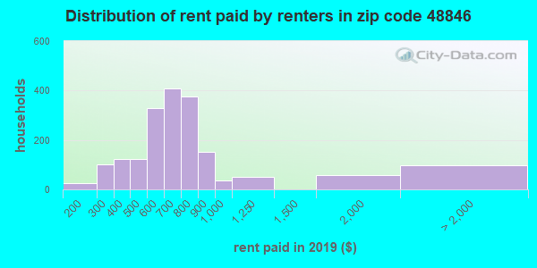 48846 rent paid by renters