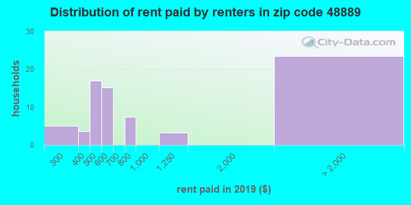 48889 rent paid by renters