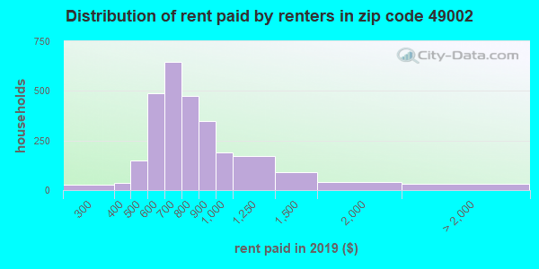 49002 rent paid by renters