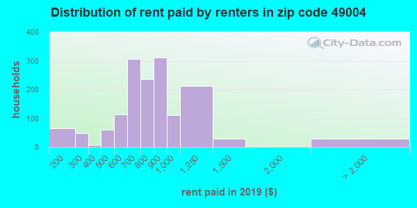 49004 rent paid by renters