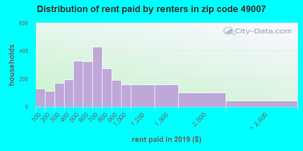 49007 rent paid by renters