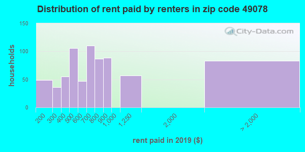 49078 rent paid by renters