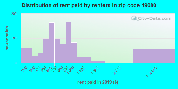 49080 rent paid by renters