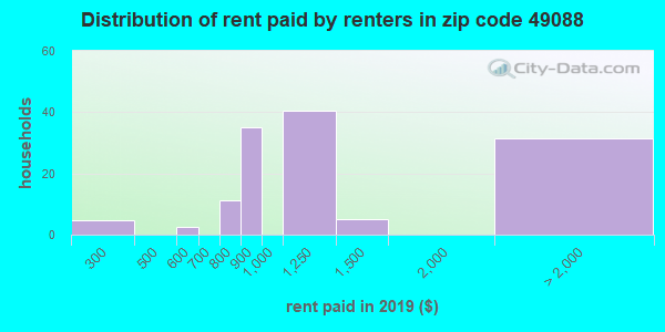 49088 rent paid by renters