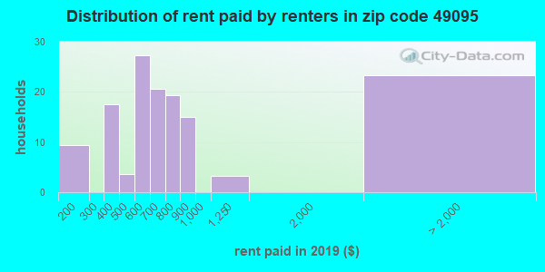 49095 rent paid by renters