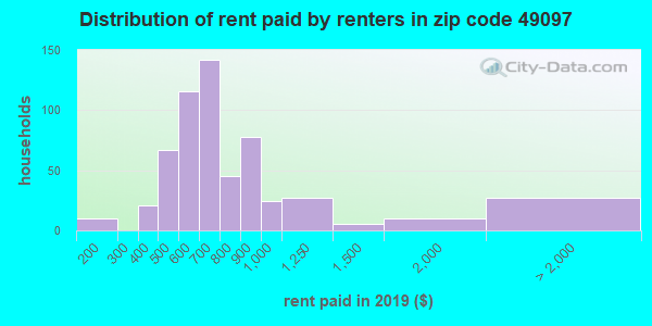 49097 rent paid by renters