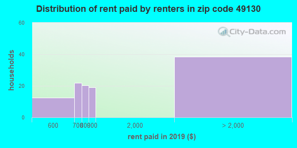 49130 rent paid by renters