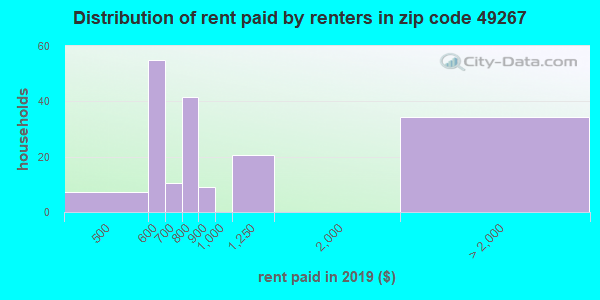 49267 rent paid by renters