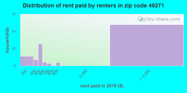 49271 rent paid by renters