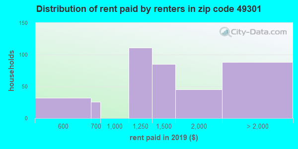 49301 rent paid by renters