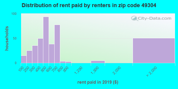49304 rent paid by renters