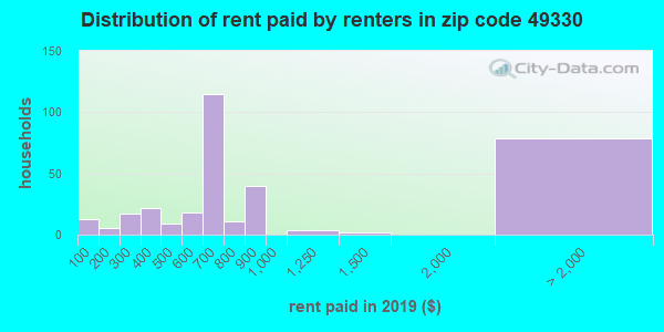 49330 rent paid by renters