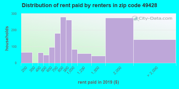 49428 rent paid by renters