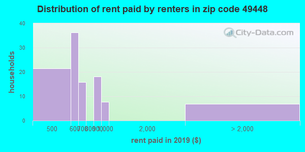49448 rent paid by renters