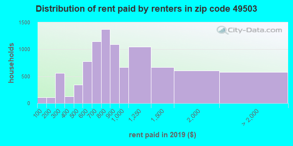 49503 rent paid by renters