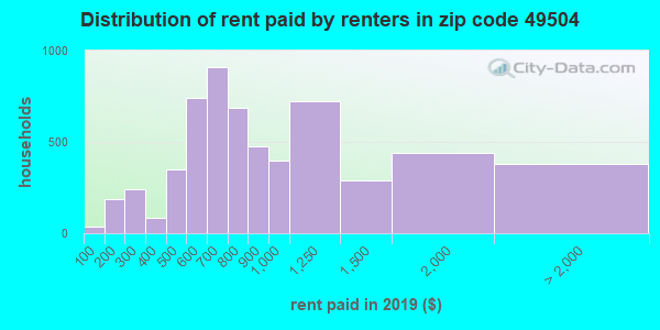 49504 rent paid by renters