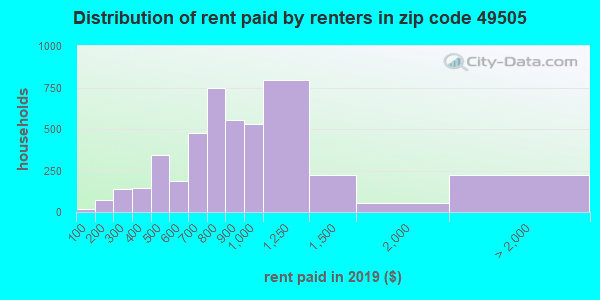 49505 rent paid by renters
