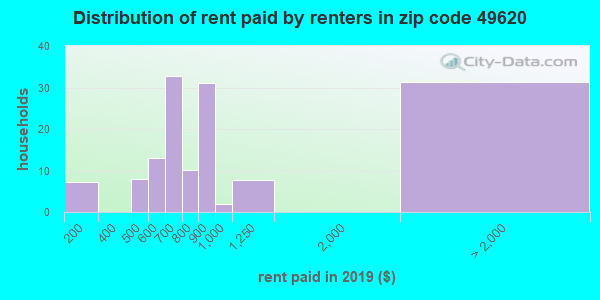 49620 rent paid by renters