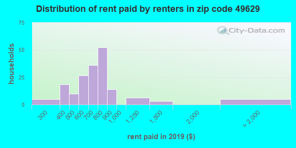 49629 rent paid by renters