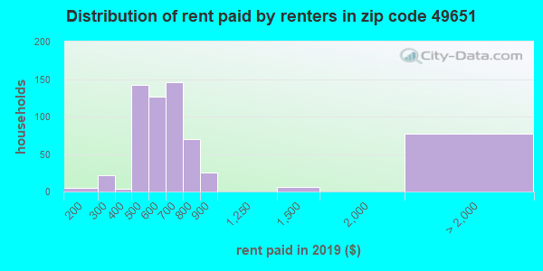 49651 rent paid by renters