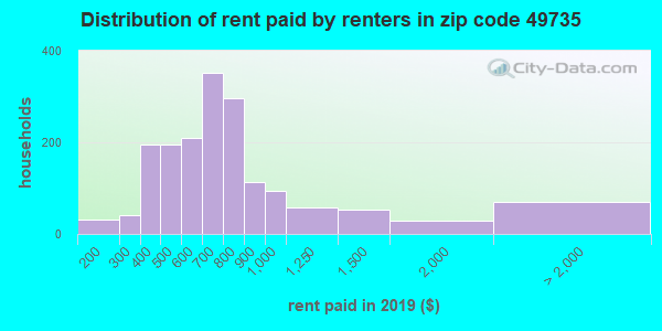 49735 rent paid by renters