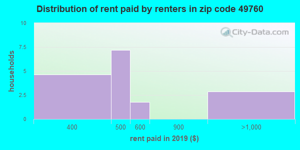 49760 rent paid by renters