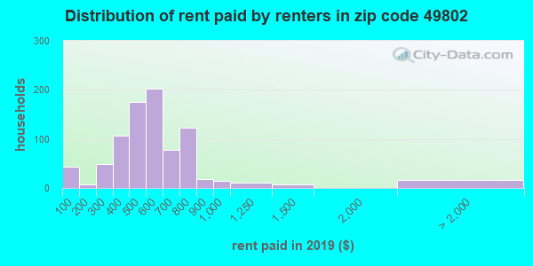 49802 rent paid by renters