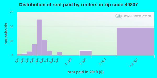 49807 rent paid by renters