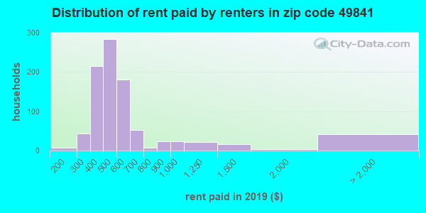 49841 rent paid by renters