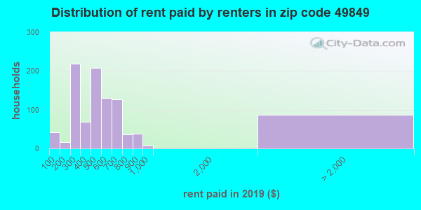 49849 rent paid by renters