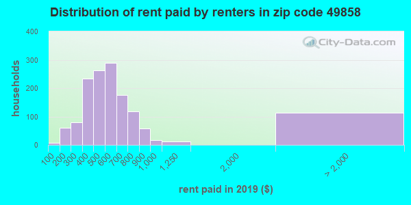 49858 rent paid by renters
