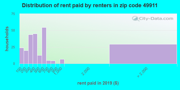 49911 rent paid by renters