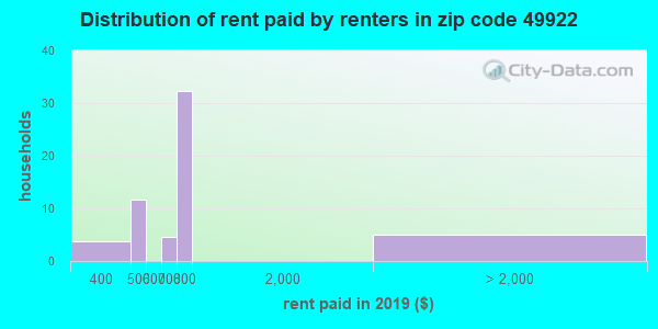 49922 rent paid by renters
