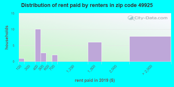 49925 rent paid by renters