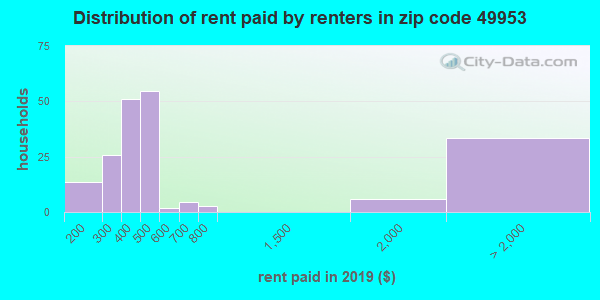 49953 rent paid by renters