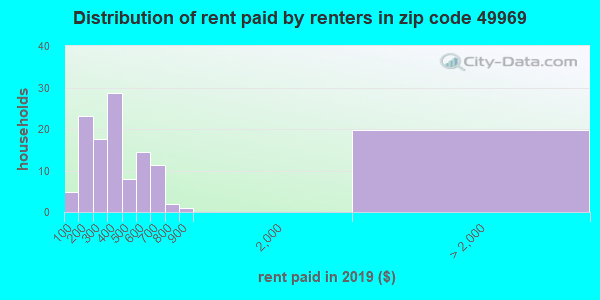 49969 rent paid by renters