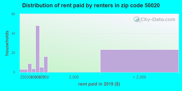 50020 rent paid by renters