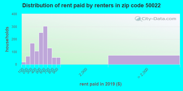 50022 rent paid by renters