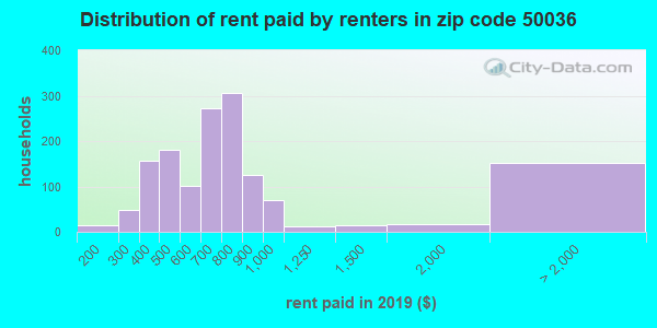 50036 rent paid by renters