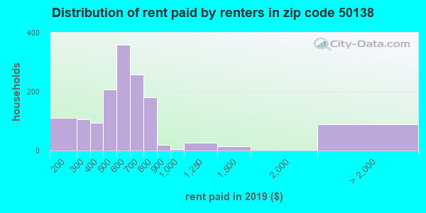 50138 rent paid by renters