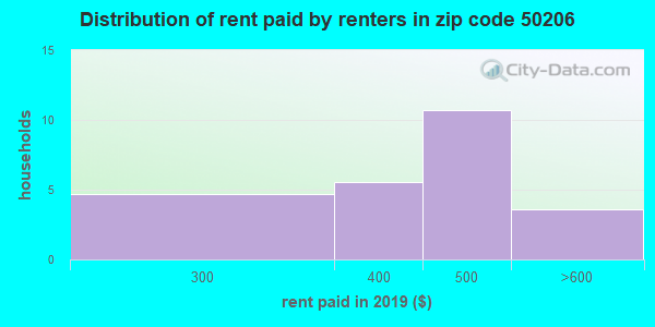 50206 rent paid by renters