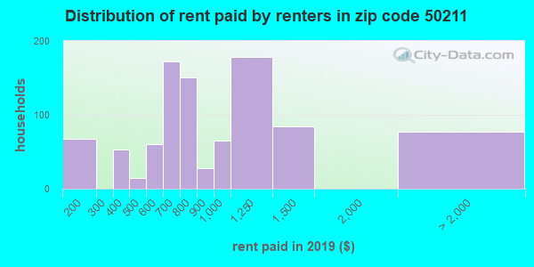 50211 rent paid by renters