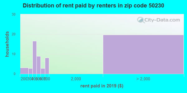50230 rent paid by renters