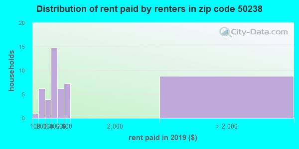 50238 rent paid by renters