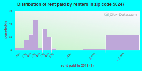 50247 rent paid by renters