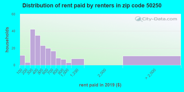 50250 rent paid by renters