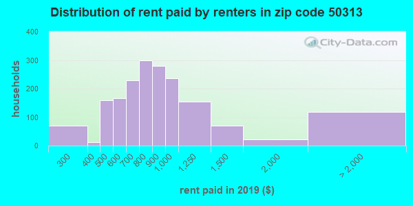 50313 rent paid by renters