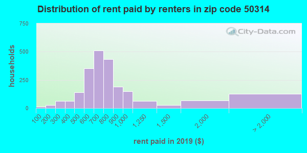 50314 rent paid by renters